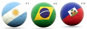 Le Classement mondial FIFA/Coca: ARGENTINE #1, BRESIL #7, Haiti #79